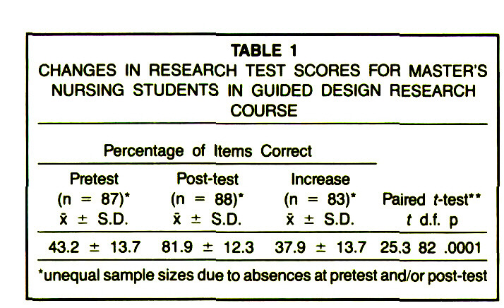 TABLE 1CHANGES IN RESEARCH TEST SCORES FOR MASTER'S NURSING STUDENTS IN GUIDED DESIGN RESEARCH COURSE