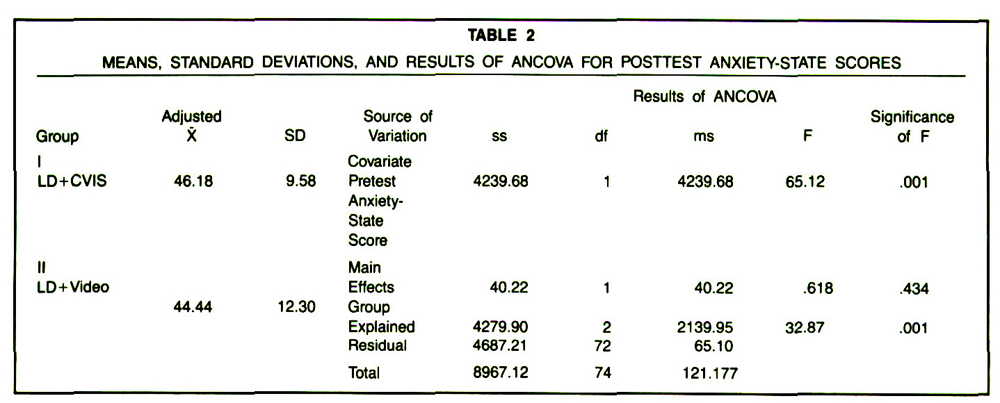 TABLE 2MEANS, STANDARD DEVIATIONS, AND RESULTS OF ANCOVA FOR POSTTEST ANXIETY-STATE SCORES