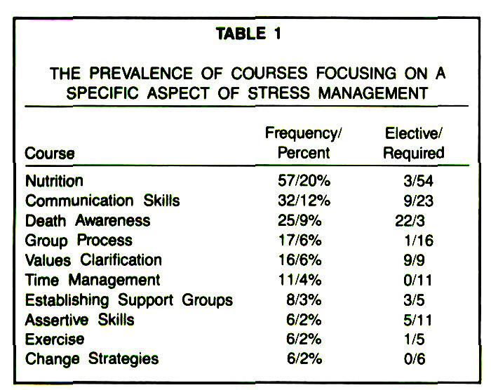 TABLE 1THE PREVALENCE OF COURSES FOCUSING ON A SPECIFIC ASPECT OF STRESS MANAGEMENT