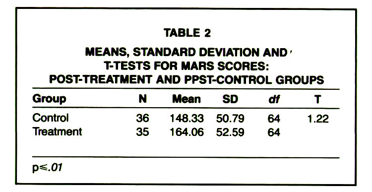 TABLE 2MEANS, STANDARD DEVIATION AND' T-TESTS FOR MARS SCORES: POST-TREATMENT AND PPST-CONTROL GROUPS