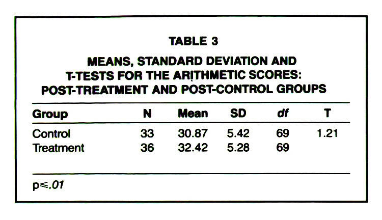 TABLE 3MEANS, STANDARD DEVIATION AND T-TESTS FOR THE ARITHMETIC SCORES: POST-TREATMENT AND POST-CONTROL GROUPS