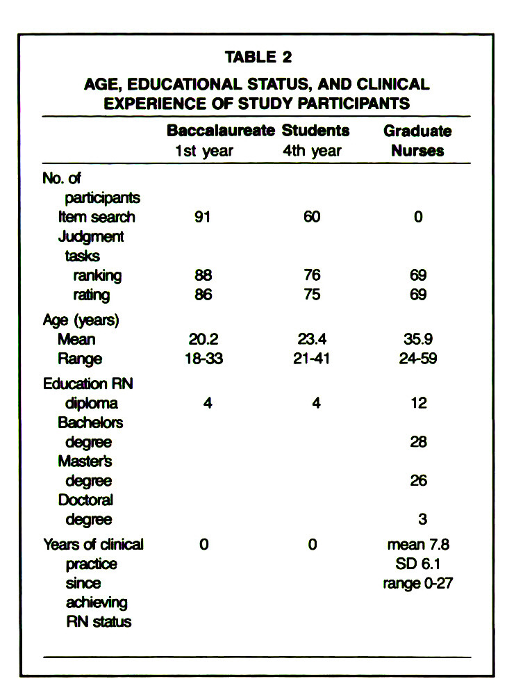 TABLE 2AGE, EDUCATIONAL STATUS, AND CLINICAL EXPERIENCE OF STUDY PARTICIPANTS