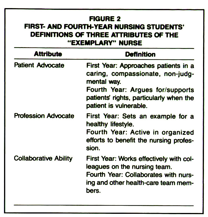 "FIGURE 2FIRST- AND FOURTH-YEAR NURSING STUDENTS' DERNITIONS OF THREE ATTRIBUTES OF THE ""EXEMPLARY"" NURSE"