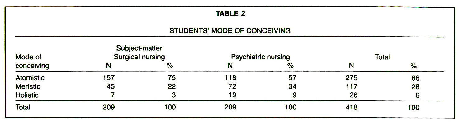 TABLE 2STUDENTS' MODE OF CONCEIVING