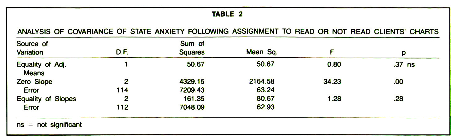 TABLE 2ANALYSIS OF COVARIANCE OF STATE ANXIETY FOLLOWING ASSIGNMENT TO READ OR NOT READ CLIENTS' CHARTS