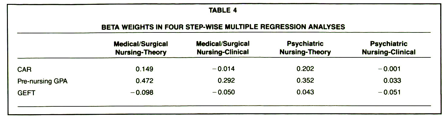 TABLE 4BETA WEIGHTS IN FOUR STEP-WISE MULTIPLE REGRESSION ANALYSES