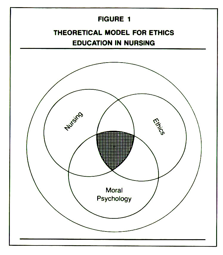 FIGURE 1THEORETICAL MODEL FOR ETHICS EDUCATION IN NURSING