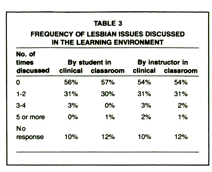 TABLE 3FREQUENCY OF LESBIAN ISSUES DISCUSSED IN THE LEARNING ENVIRONMENT