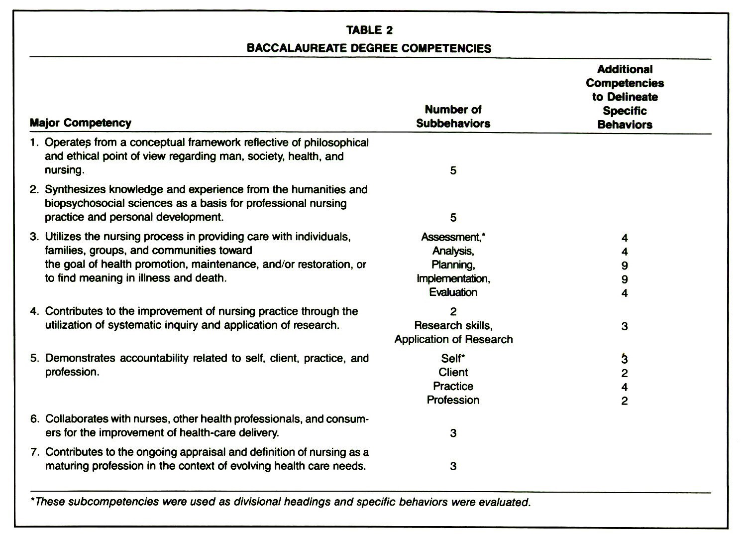 TABLE 2BACCALAUREATE DEGREE COMPETENCIES