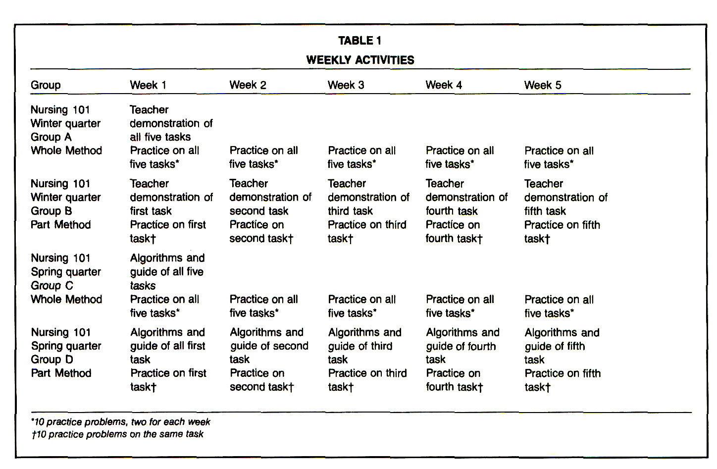 TABLE 1WEEKLY ACTIVITIES