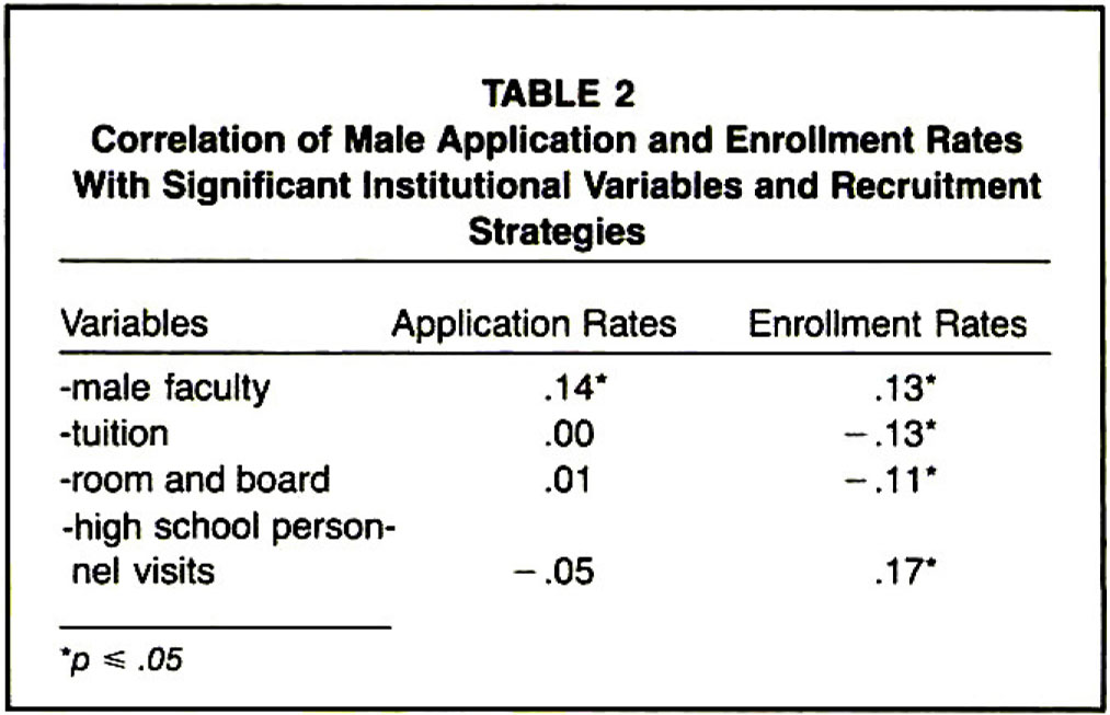 Correlation of Male Application and Enrollment Rates with Significant Institutional Variables and Recruitment Strategies