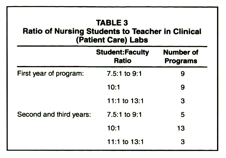 TABLE 3Ratio of Nursing Students to Teacher in Clinical (Patient Care) Labs