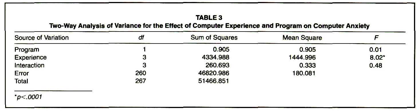 TABLE 3Two-Way Analysis of Variance for the Effect of Computer Experience and Program on Computer Anxiety
