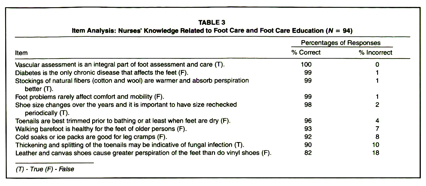 TABLE 3Item Analysis: Nurses' Knowledge Related to Foot Care and Foot Care Education (N = 94)
