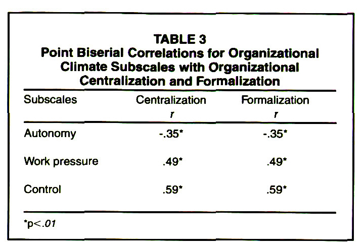 TABLE 3Point Biserial Correlations for Organizational Climate Subscales with Organizational Centralization and Formalization