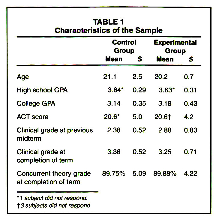 TABLE 1Characteristics of the Sample