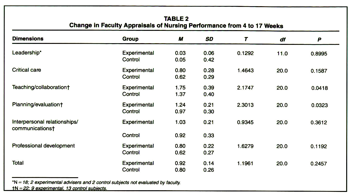 TABLE 2Change in Faculty Appraisals of Nursing Performance from 4 to 17 Weeks