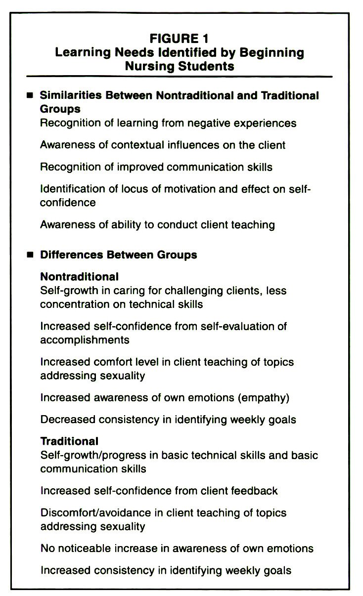 FIGURE 1Learning Needs Identified by Beginning Nursing Students