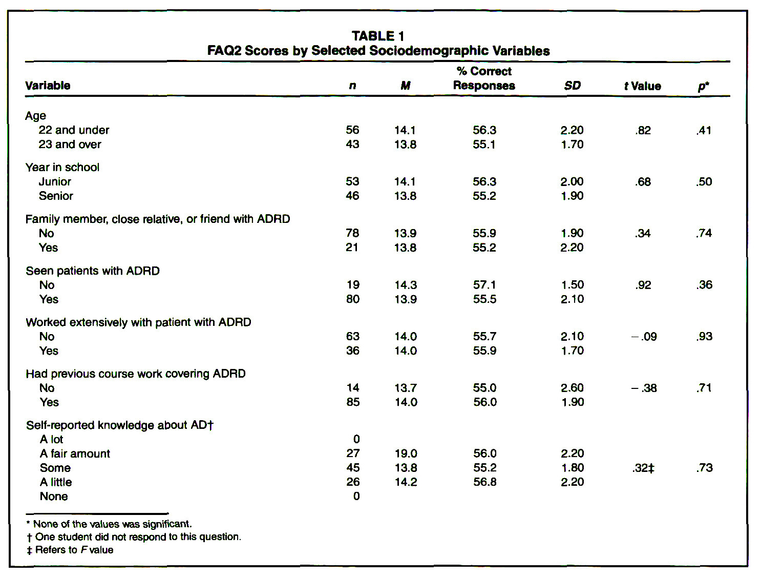 TABLE 1FAQ2 Scores by Selected Sociodemographic Variables