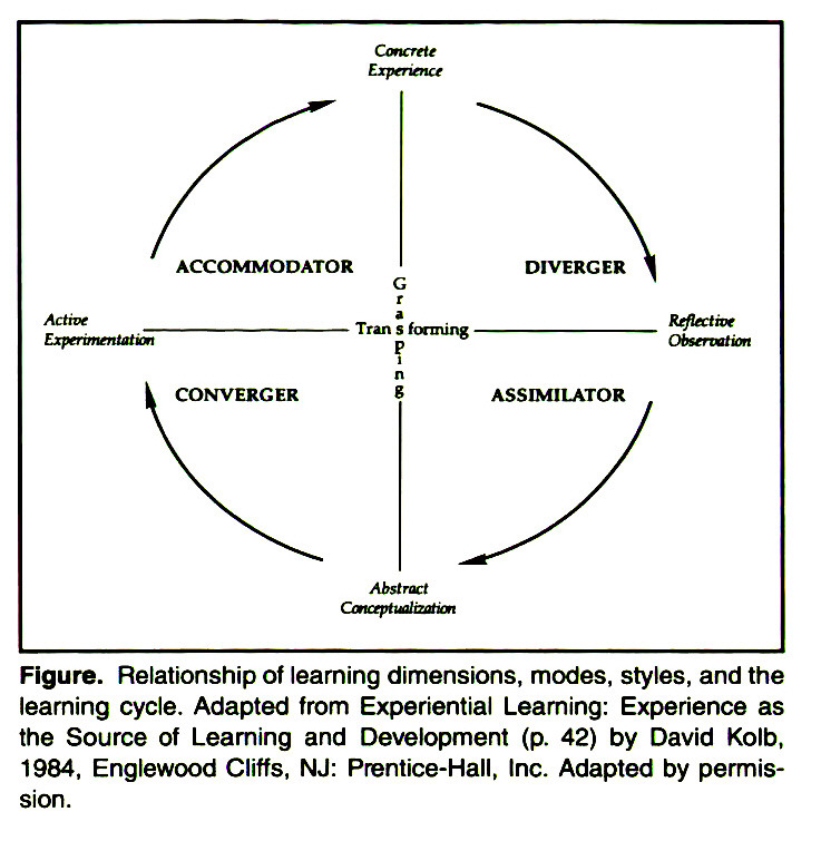 Figure. Relationship of learning dimensions, modes, styles, and the learning cycle. Adapted from Experiential Learning: Experience as the Source of Learning and Development (p. 42) by David KoIb, 1984, Englewood Cliffs, NJ: Prentice-Hall, Inc. Adapted by permission.