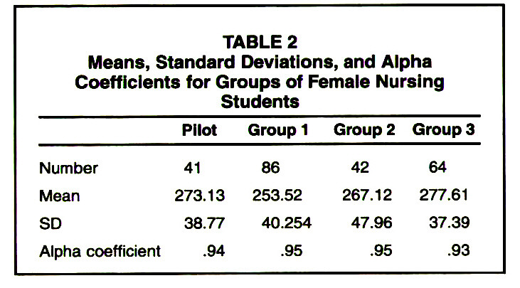 TABLE 2Means, Standard Deviations, and Alpha Coefficients for Groups of Female Nursing Students