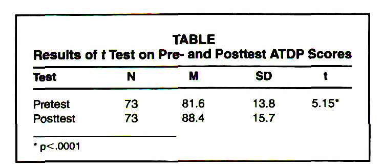 TABLEResults of t Test on Pre- and Posttest ATDP Scores