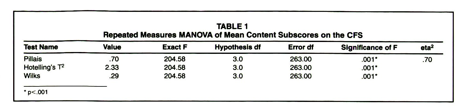 TABLE 1Repeated Measures MANOVA of Mean Content Subscores on the CFS