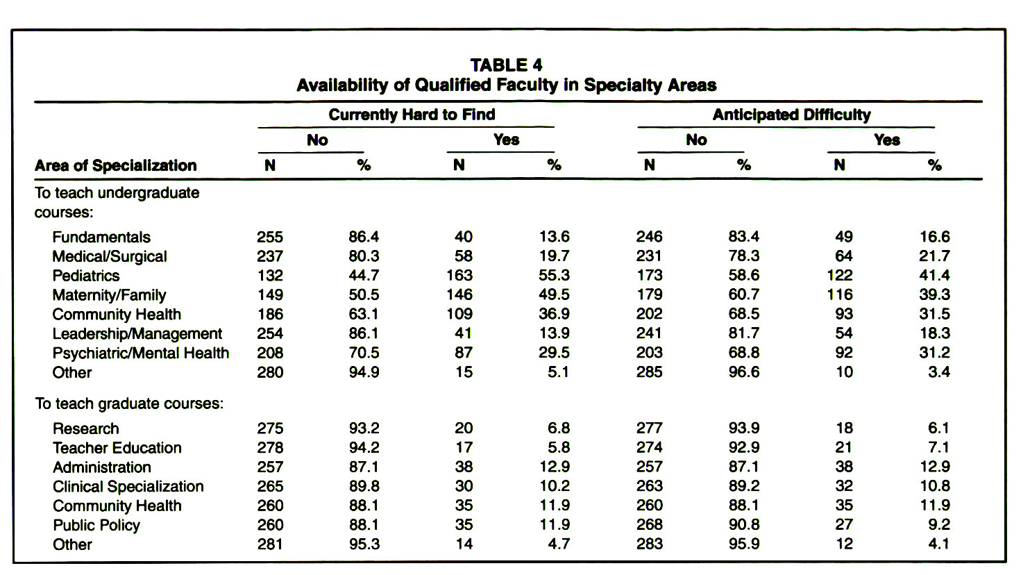 TABLE 4Availability of Qualified Faculty in Specialty Areas