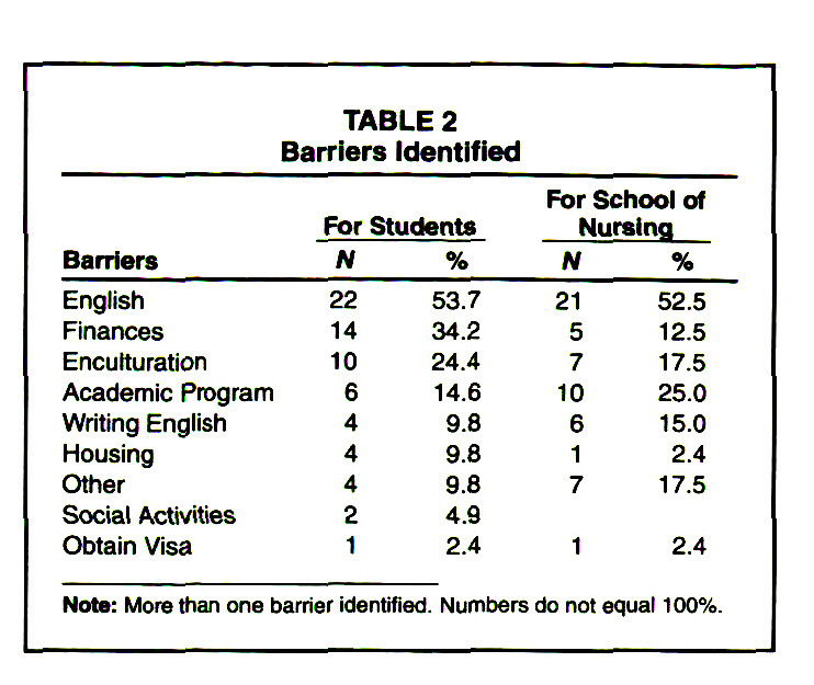 TABLE 2Barriers Identified