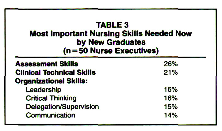 TABLE 3Most Important Nursing Skills Needed Now by New Graduates (n = 50 Nurse Executives)