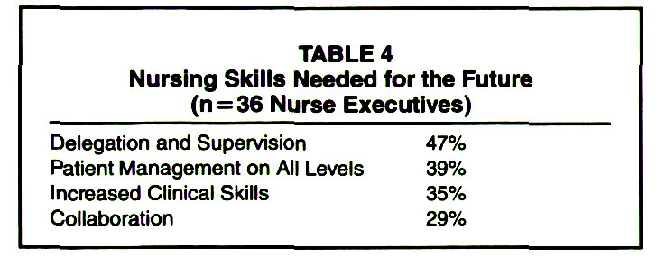 TABLE 4Nursing Skills Needed for the Future (n = 36 Nurse Executives)
