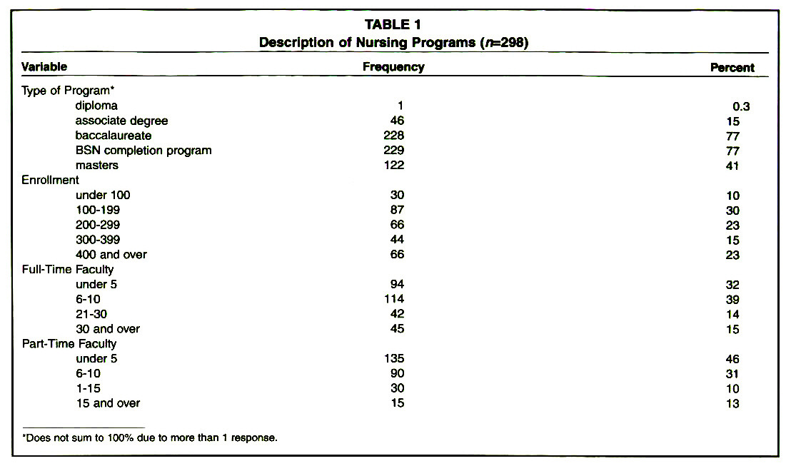 TABLE 1Description of Nursing Programs (n=298)