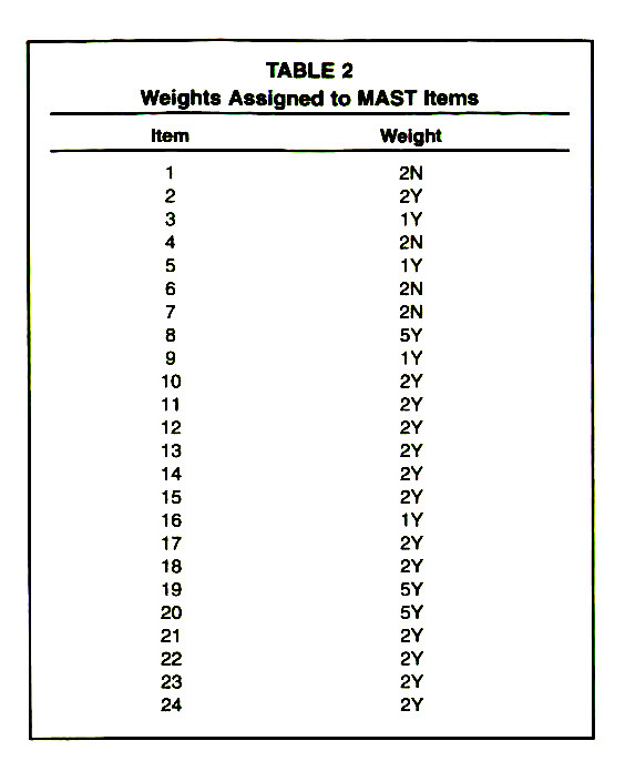TABLE 2Weights Assigned to MAST Items