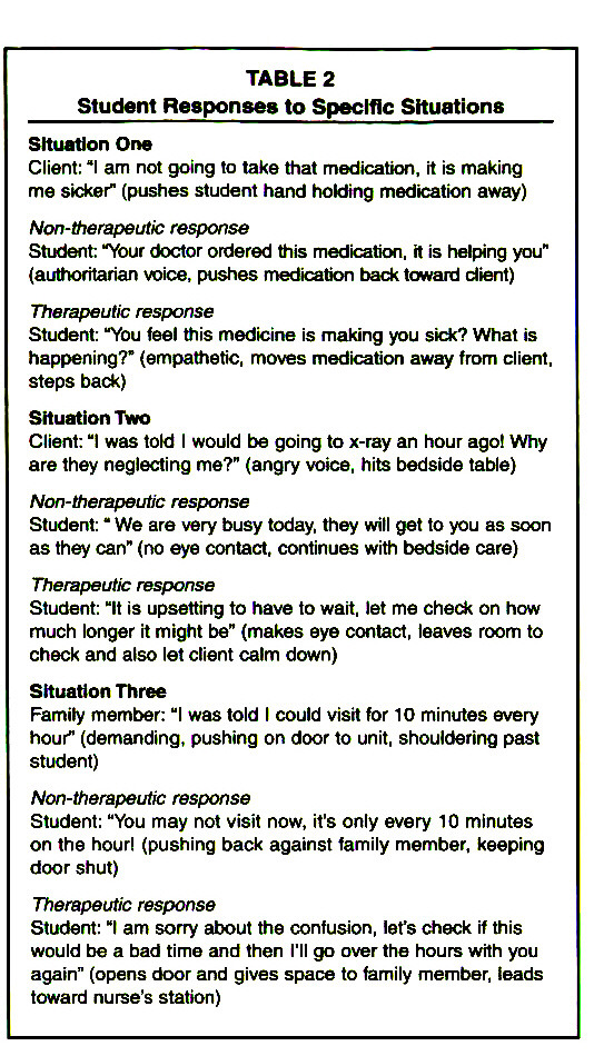 TABLE 2Student Responses to Specific Situations
