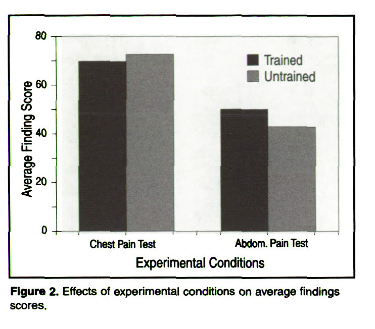 Figure 2. Effects of experimental conditions on average findings scores.