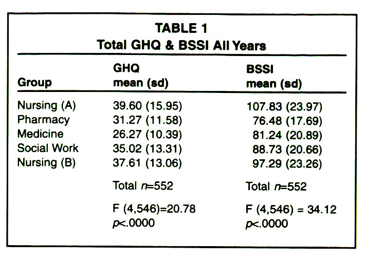 TABLE 1Total GHQ & BSSI All Years