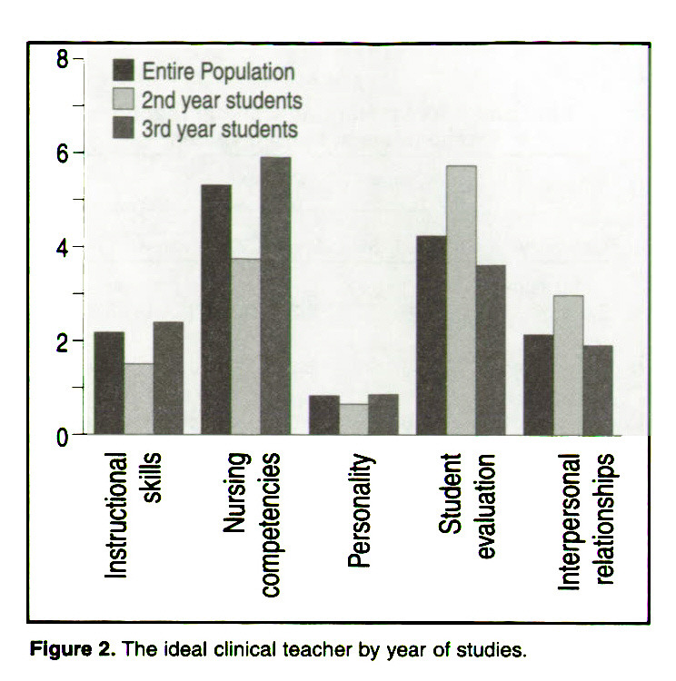 Figure 2. The ideal clinical teacher by year of studies.