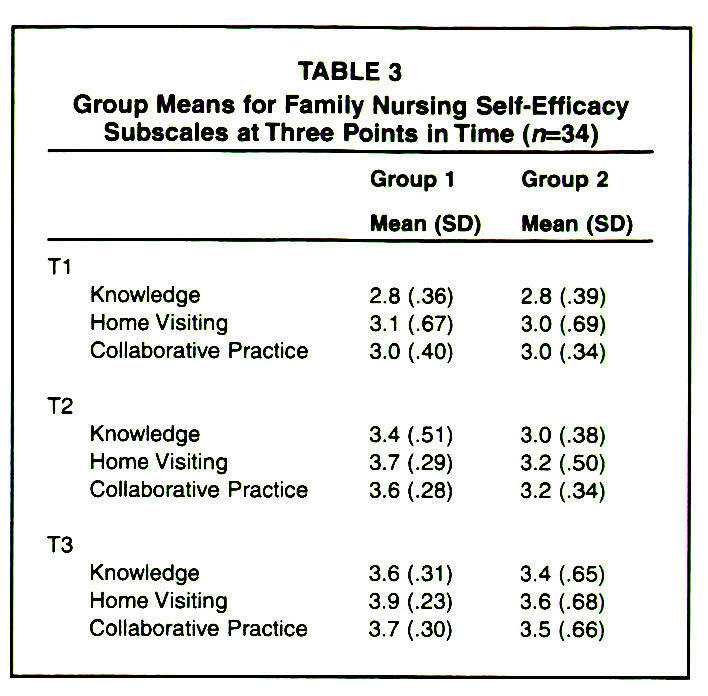 TABLE 3Group Means for Family Nursing Self-Efficacy Subscales at Three Points in Time (n=34)