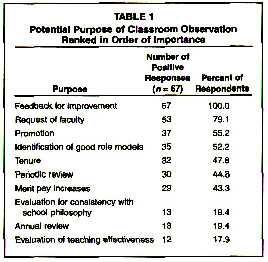 Evaluation of Nursing Faculty Through Observation