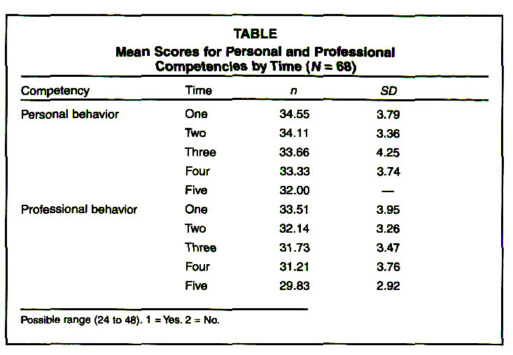 TABLEMean Scores for Personal and Professional Competencies by Time (M = 68)