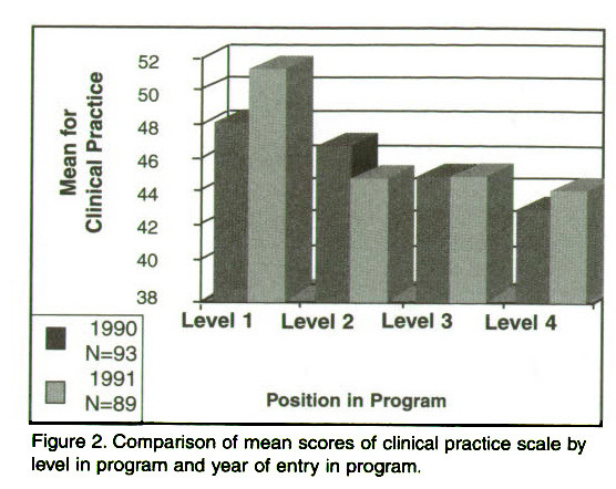 Figure 2. Comparison of mean scores of clinical practice scale by level in program and year of entry in program.