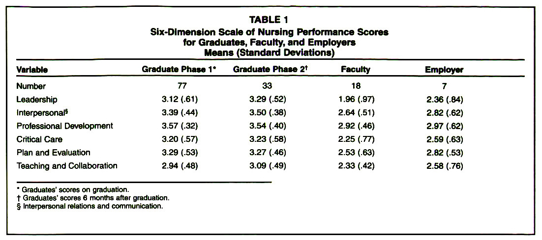 TABLE 1Slx-Dlmenglon Scale of Nursing Performance Scores for Graduates, Faculty, and Employers Means Standard Deviations)