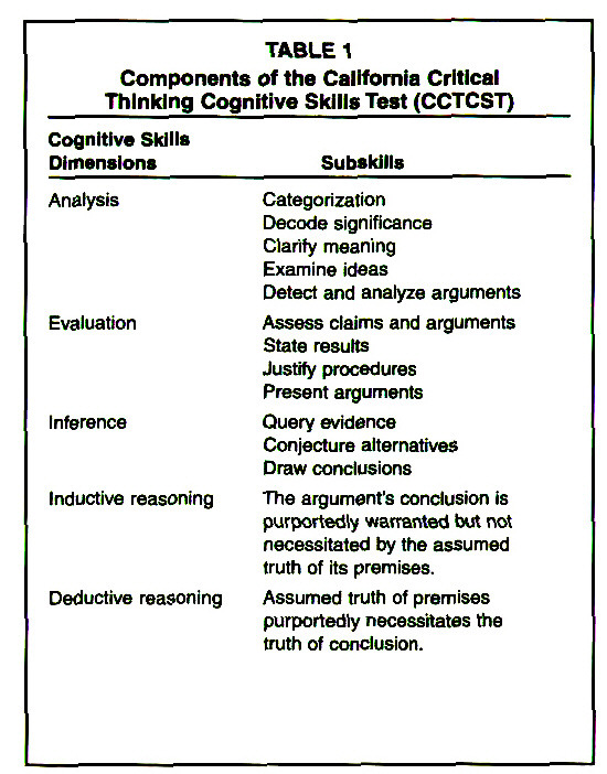 california critical thinking inventory Enis (1985) identified two dispositions for critical thinking: 22 california critical thinking this inventory was developed based on the results.