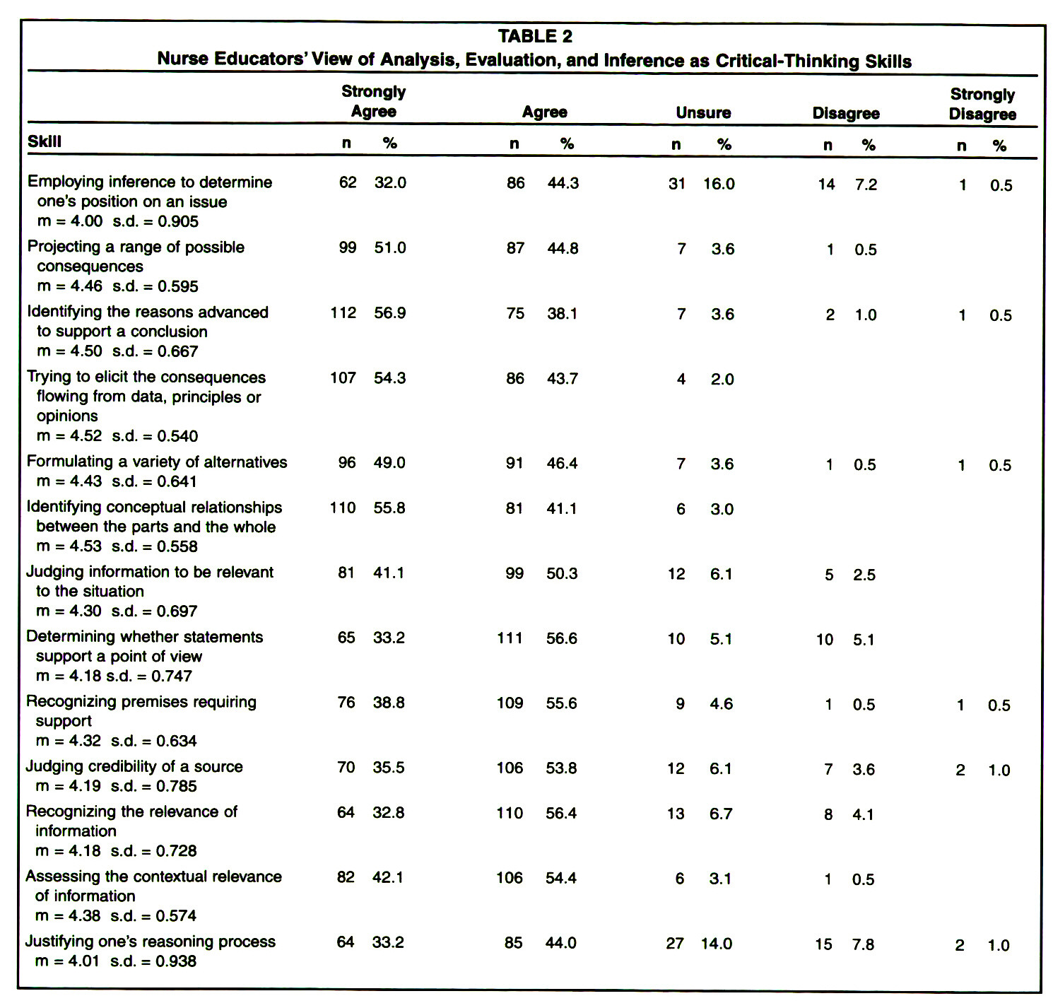 evaluation of critical thinking in a baccalaureate nursing program