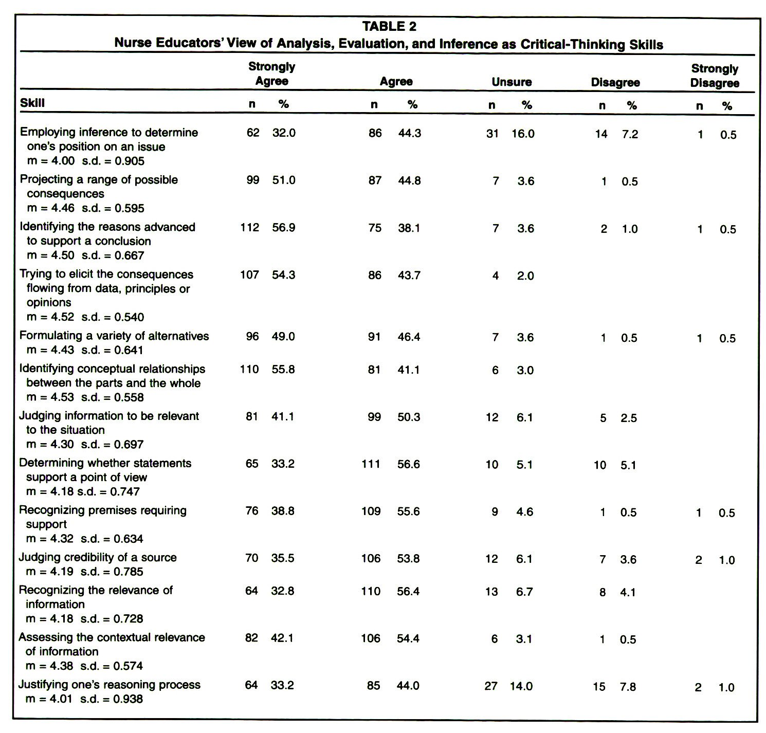 TABLE 2Nurse Educators' View of Analysis, Evaluation, and Inference as Critical-Thinking Skills