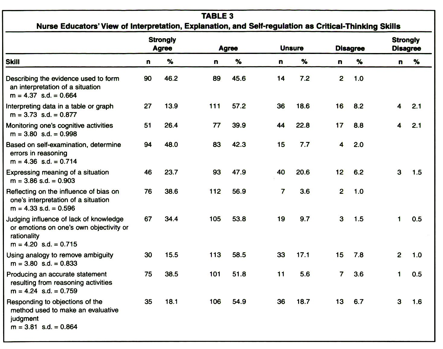 TABLE 3Nurse Educators' View of Interpretation, Explanation, and Self-regulation as Critical-Thinking Skills