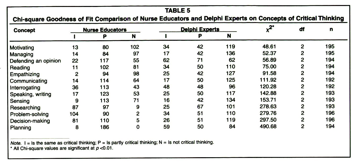 Critical thinking in nursing journal articles