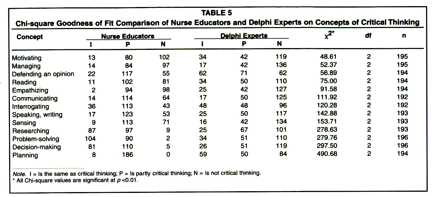 TABLE 5Chi-square Goodness of Fit Comparison of Nurse Educators and Delphi Experts on Concepts of Critical Thinking