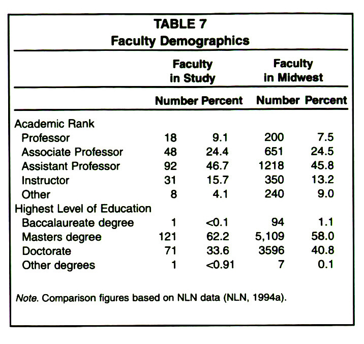 TABLE 7Faculty Demographics
