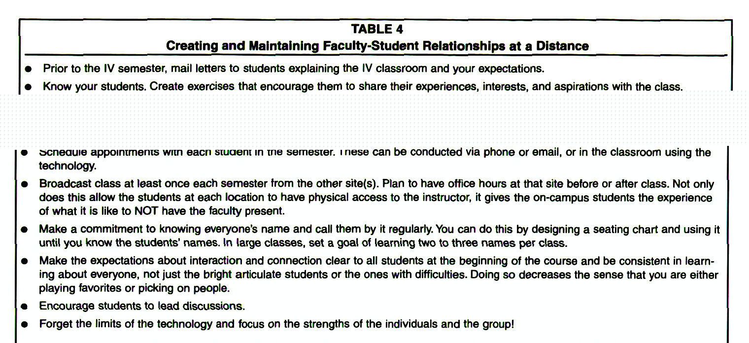 TABLE 4Creating and Maintaining Faculty-Student Relationships at a Distance